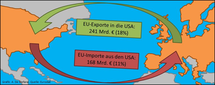 Handel EU-USA