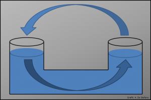 Geschlossenes System