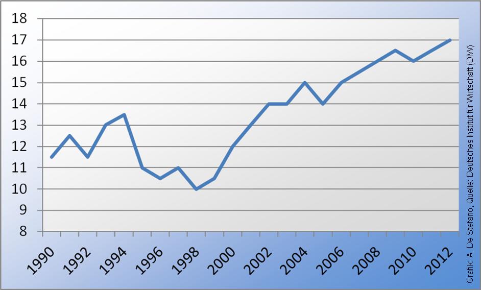 Armutsrisiko von 1990 bis 2012